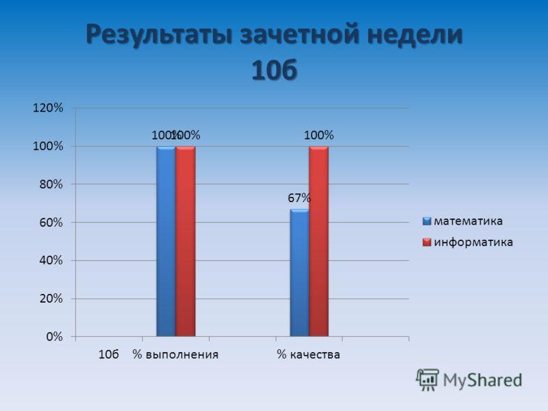 Результаты зачетной недели 10б
