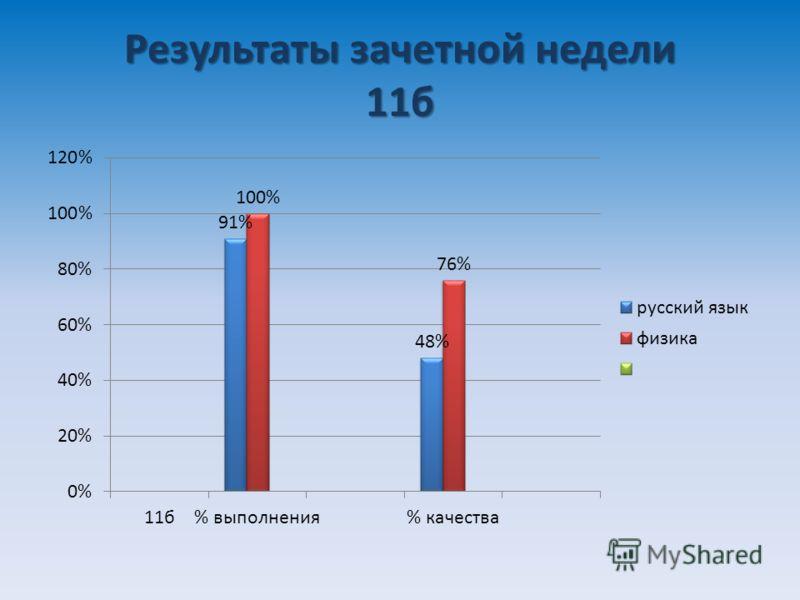 Результаты зачетной недели 11б