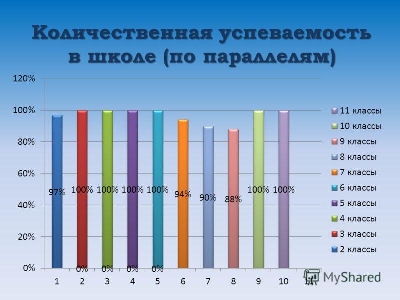 Количественная успеваемость в школе (по параллелям)