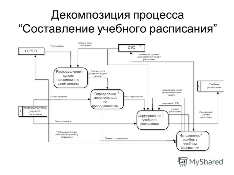 Декомпозиция процессаСоставление учебного расписания