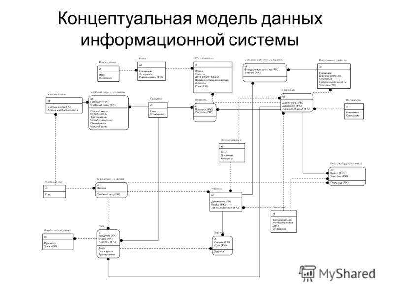 Концептуальная модель данных информационной системы