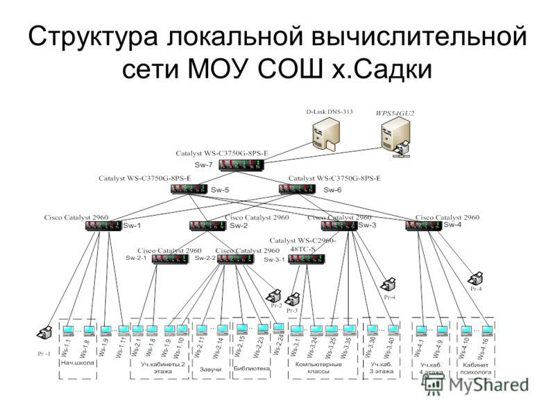 Структура локальной вычислительной сети МОУ СОШ х.Садки