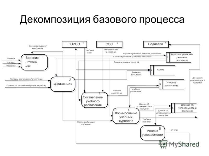 Декомпозиция базового процесса