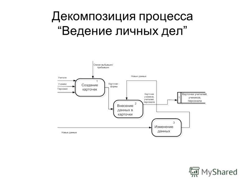 Декомпозиция процессаВедение личных дел