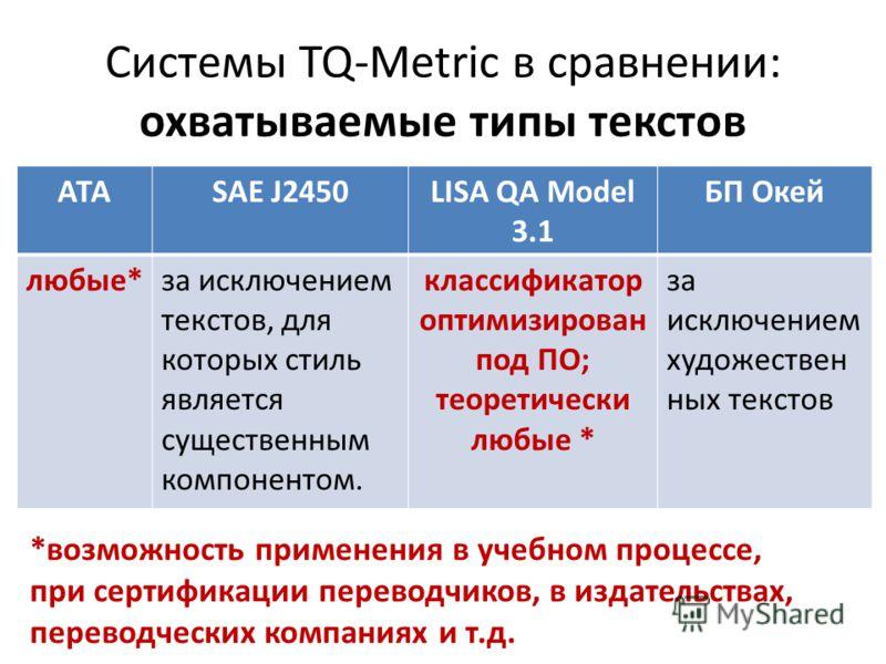 Системы TQ-Metric в сравнении: охватываемые типы текстов АТАSAE J2450LISA QA Model 3.1 БП Окей любые*за исключением текстов, для которых стиль является существенным компонентом. классификатор оптимизирован под ПО; теоретически любые * за исключением