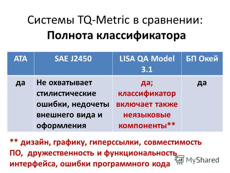 Системы TQ-Metric в сравнении: Полнота классификатора АТАSAE J2450LISA QA Model 3.1 БП Окей даНе охватывает стилистические ошибки, недочеты внешнего вида и оформления да; классификатор включает также неязыковые компоненты** да ** дизайн, графику, гип