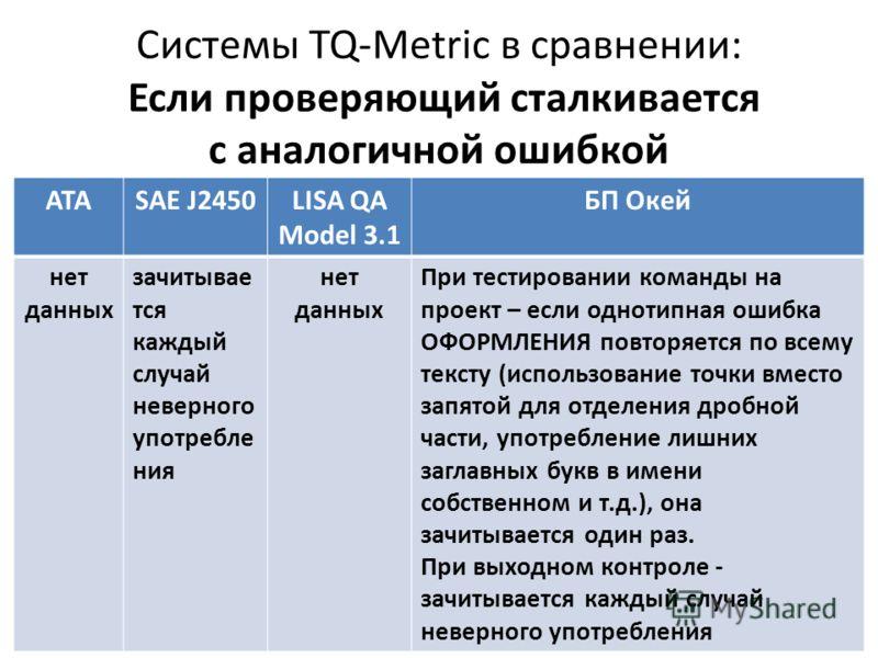 Системы TQ-Metric в сравнении: Если проверяющий сталкивается с аналогичной ошибкой АТАSAE J2450LISA QA Model 3.1 БП Окей нет данных зачитывае тся каждый случай неверного употребле ния нет данных При тестировании команды на проект – если однотипная ош