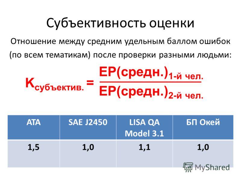 Субъективность оценки Отношение между средним удельным баллом ошибок (по всем тематикам) после проверки разными людьми: EP(средн.) 1-й чел. EP(средн.) 2-й чел. K субъектив. = АТАSAE J2450LISA QA Model 3.1 БП Окей 1,51,01,11,0