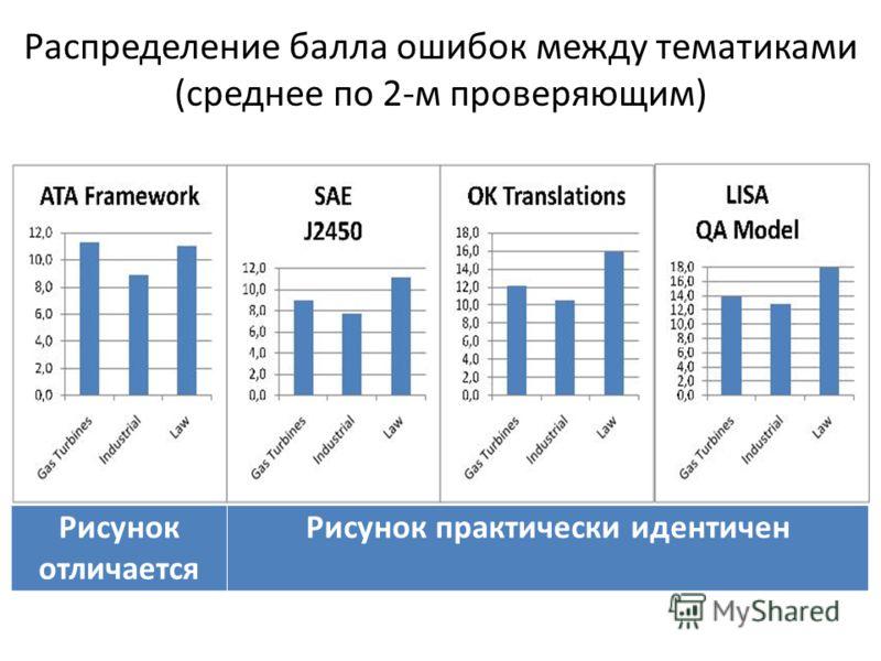Распределение балла ошибок между тематиками (среднее по 2-м проверяющим) Рисунок отличается Рисунок практически идентичен