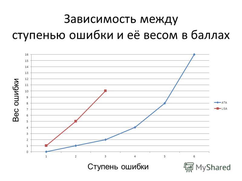 Зависимость между ступенью ошибки и её весом в баллах Ступень ошибки Вес ошибки