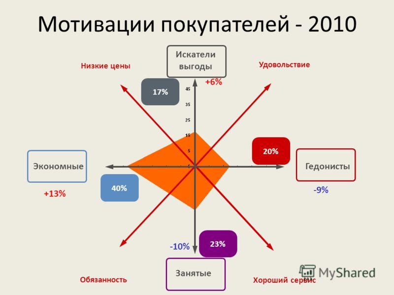 Мотивации покупателей - 2010 Искатели выгоды ЭкономныеГедонисты Занятые Удовольствие Низкие цены Обязанность Хороший сервис 40% 17% 20% 23% +13% +6% -9% -10%