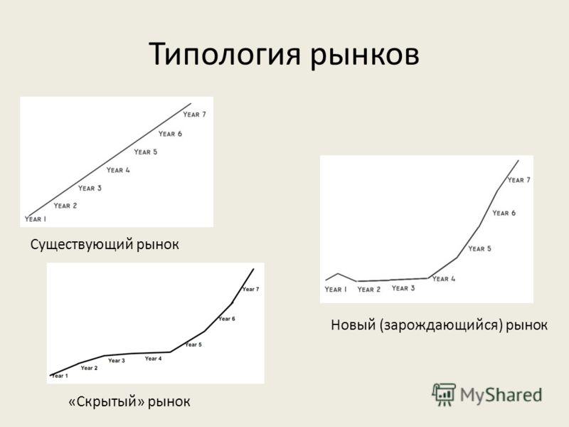 Типология рынков Существующий рынок «Скрытый» рынок Новый (зарождающийся) рынок