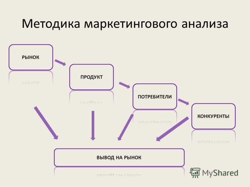 Методика маркетингового анализа