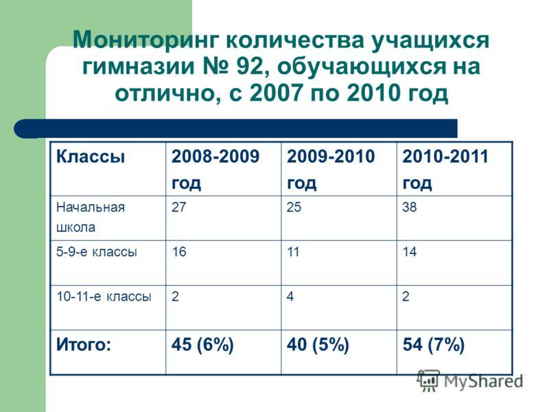 Мониторинг количества учащихся гимназии 92, обучающихся на отлично, с 2007 по 2010 год Классы2008-2009 год 2009-2010 год 2010-2011 год Начальная школа 27252538 5-9-е классы1611414 10-11-е классы242 Итого:45 (6%)40 (5%)54 (7%)