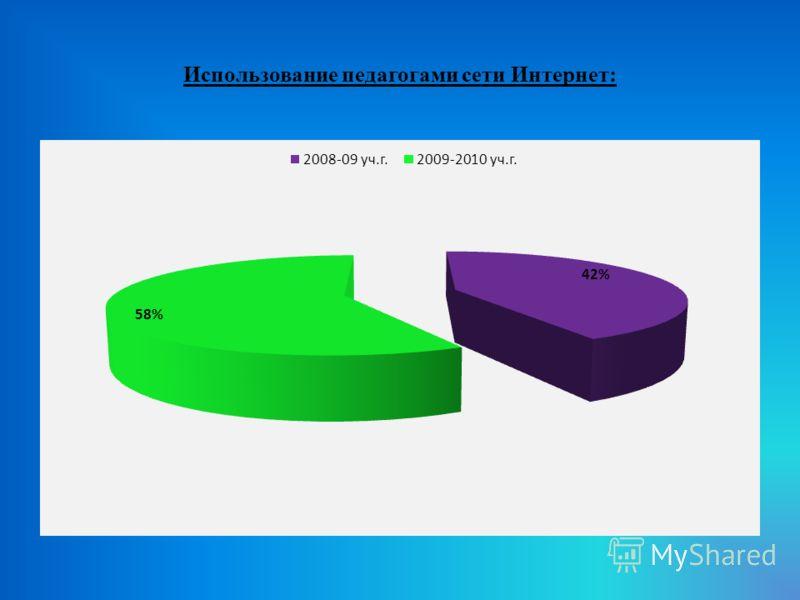 Использование педагогами сети Интернет: