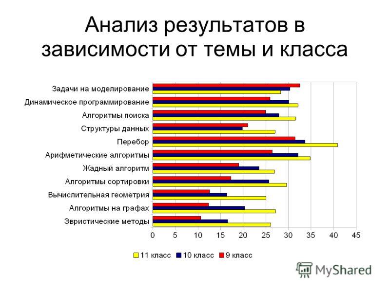 Анализ результатов в зависимости от темы и класса