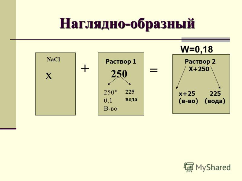 Наглядно-образный + = NaCl x Раствор 1 250 250* 0,1 В-во 225 вода Раствор 2 X+250 x+25 (в-во) 225 (вода) W=0,18