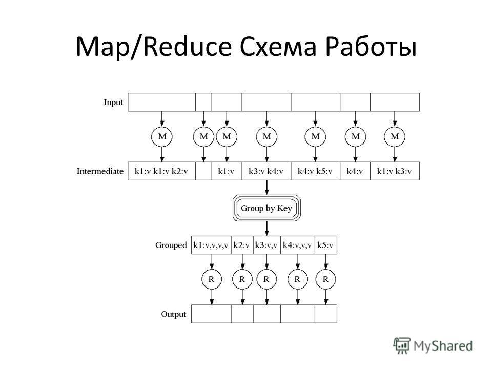 Map/Reduce Схема Работы