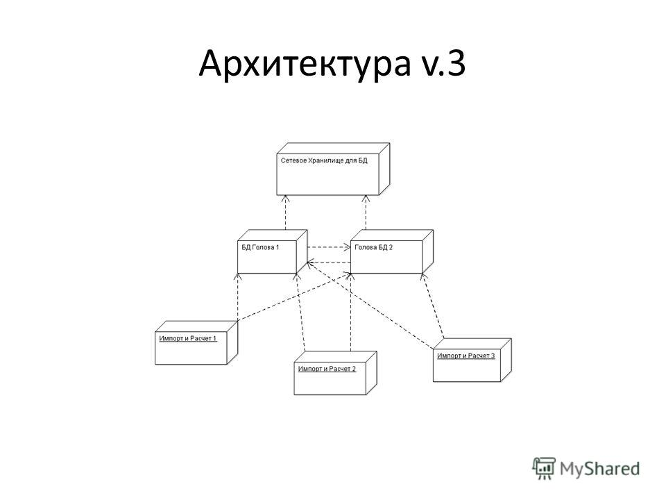 Архитектура v.3