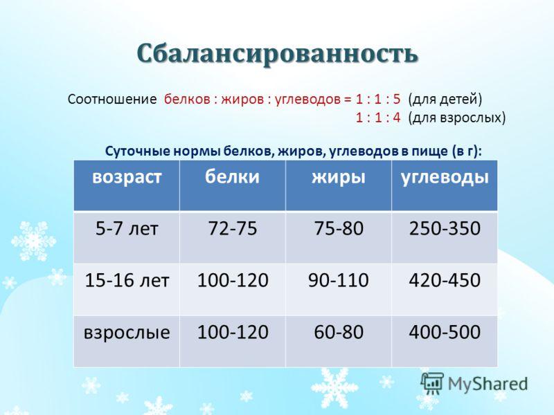 Сбалансированность Соотношение белков : жиров : углеводов = 1 : 1 : 5 (для детей) 1 : 1 : 4 (для взрослых) возрастбелкижирыуглеводы 5-7 лет72-7575-80250-350 15-16 лет100-12090-110420-450 взрослые100-12060-80400-500 Суточные нормы белков, жиров, углев
