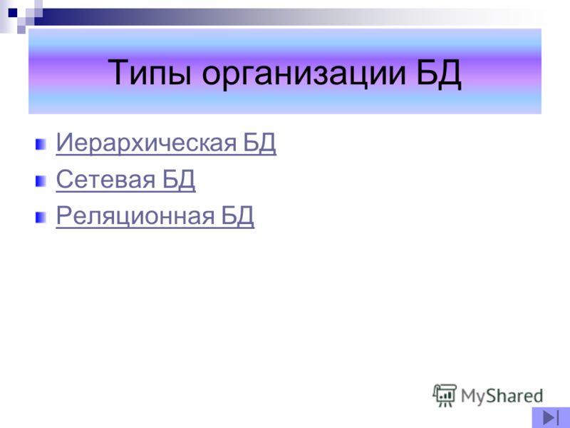 Типы организации БД Иерархическая БД Сетевая БД Реляционная БД