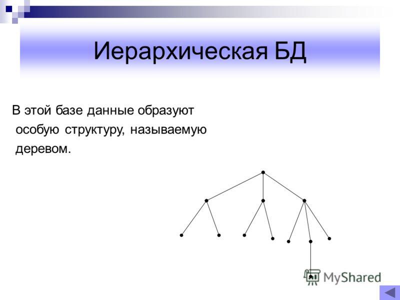 Иерархическая БД В этой базе данные образуют особую структуру, называемую деревом.