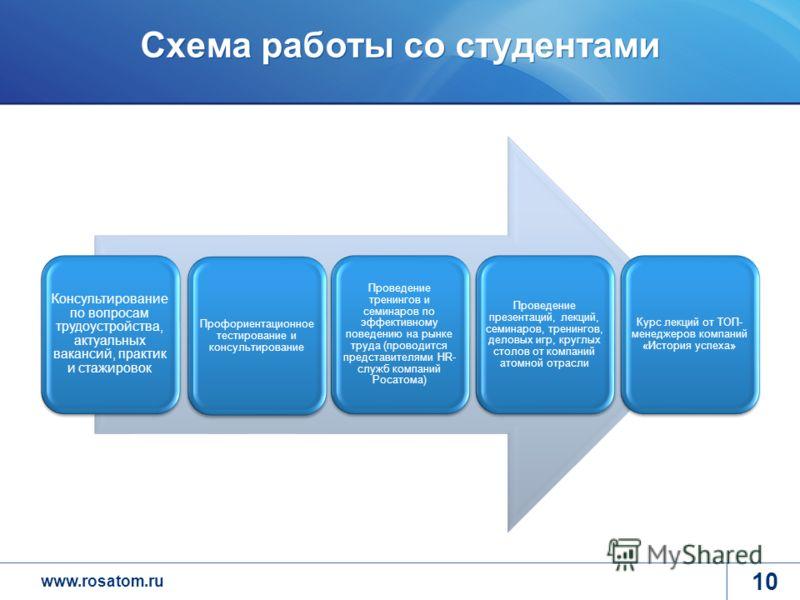 www.rosatom.ru Схема работы со студентами Консультирование по вопросам трудоустройства, актуальных вакансий, практик и стажировок Профориентационное тестирование и консультирование Проведение тренингов и семинаров по эффективному поведению на рынке т