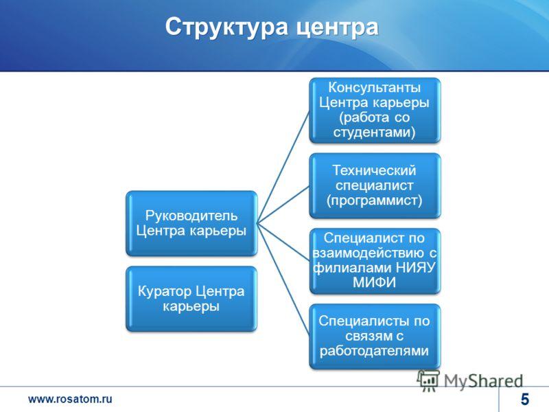 www.rosatom.ru Структура центра 5 Руководитель Центра карьеры Консультанты Центра карьеры (работа со студентами) Технический специалист (программист) Специалист по взаимодействию с филиалами НИЯУ МИФИ Специалисты по связям с работодателями Куратор Це