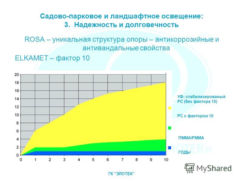 Садово-парковое и ландшафтное освещение: 3. Надежность и долговечность ROSA – уникальная структура опоры – антикоррозийные и антивандальные свойства ELKAMET – фактор 10 УФ- стабилизированый РС (без фактора 10) РС с фактором 10 ПММА/РММА ГОДЫ ГК