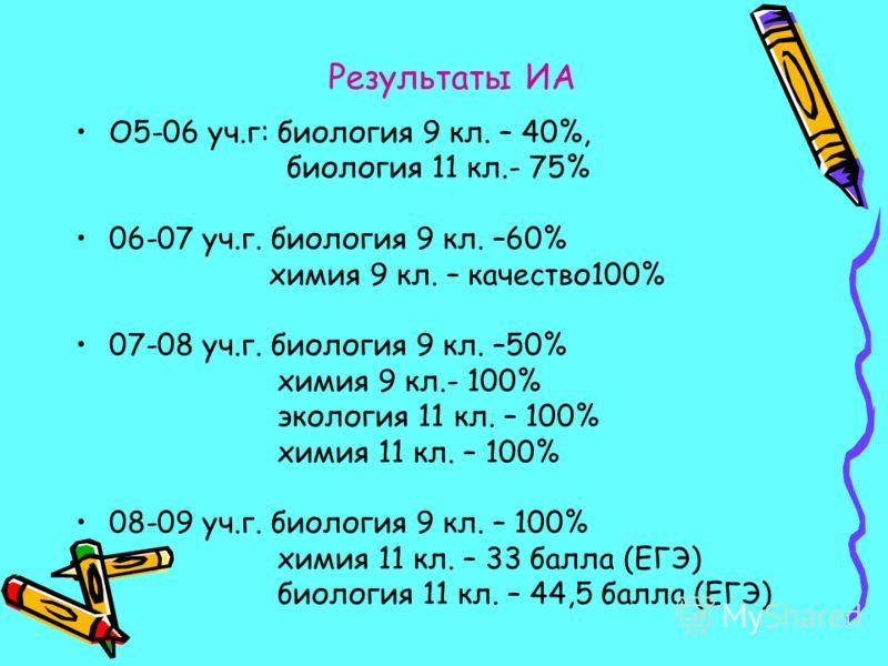 Результаты ИА О5-06 уч.г: биология 9 кл. – 40%, биология 11 кл.- 75% 06-07 уч.г. биология 9 кл. –60% химия 9 кл. – качество100% 07-08 уч.г. биология 9 кл. –50% химия 9 кл.- 100% экология 11 кл. – 100% химия 11 кл. – 100% 08-09 уч.г. биология 9 кл. –