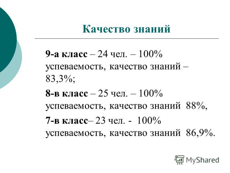 Качество знаний 9-а класс – 24 чел. – 100% успеваемость, качество знаний – 83,3%; 8-в класс – 25 чел. – 100% успеваемость, качество знаний 88%, 7-в класс– 23 чел. - 100% успеваемость, качество знаний 86,9%.