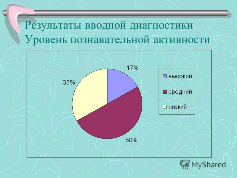 Результаты вводной диагностики Уровень познавательной активности