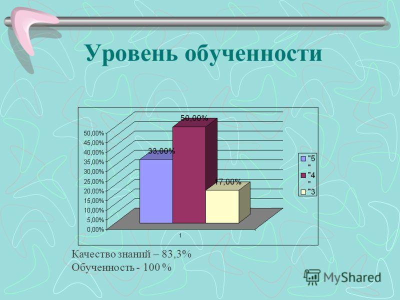 Уровень обученности Качество знаний – 83,3% Обученность - 100 %