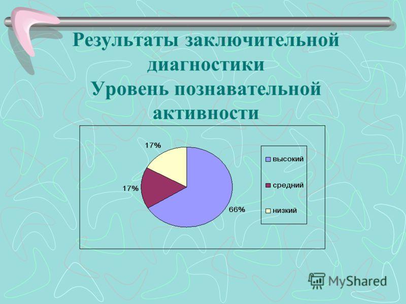 Результаты заключительной диагностики Уровень познавательной активности