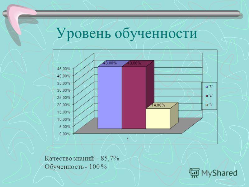 Уровень обученности Качество знаний – 85,7% Обученность - 100 %