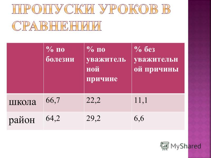 % по болезни % по уважитель ной причине % без уважительн ой причины школа 66,722,211,1 район 64,229,26,6