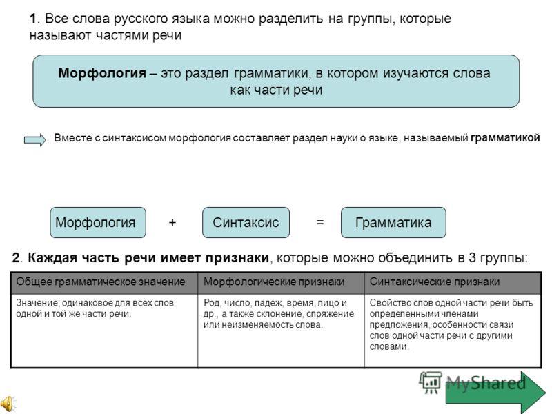 1. Все слова русского языка можно разделить на группы, которые называют частями речи Морфология – это раздел грамматики, в котором изучаются слова как части речи Вместе с синтаксисом морфология составляет раздел науки о языке, называемый грамматикой