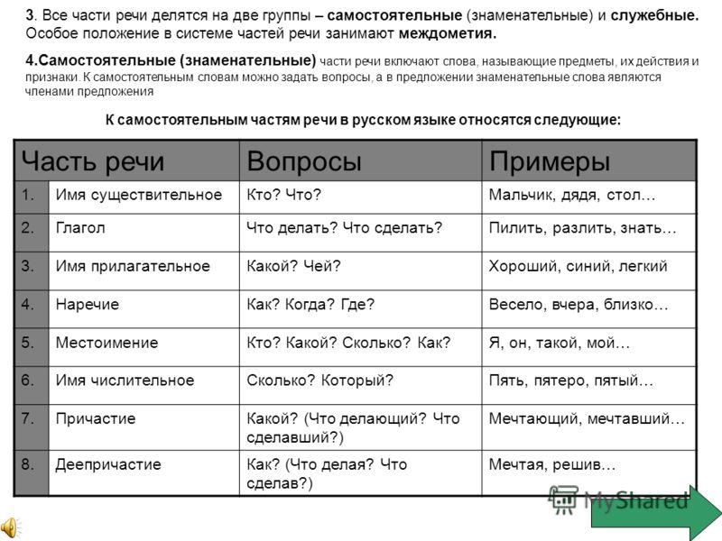 3. Все части речи делятся на две группы – самостоятельные (знаменательные) и служебные. Особое положение в системе частей речи занимают междометия. 4.Самостоятельные (знаменательные) части речи включают слова, называющие предметы, их действия и призн