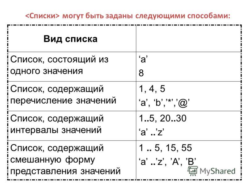 Вид списка Список, состоящий из одного значения a8a8 Список, содержащий перечисление значений 1, 4, 5 a, b,*,@ Список, содержащий интервалы значений 1..5, 20..30 a..z Список, содержащий смешанную форму представления значений 1.. 5, 15, 55 a..z, A, B