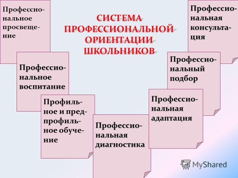 СИСТЕМА ПРОФЕССИОНАЛЬНОЙ ОРИЕНТАЦИИ ШКОЛЬНИКОВ Профессио- нальное просвеще- ние Профессио-нальноевоспитание Профиль- ное и пред- профиль- ное обуче- ние Профессио-нальнаядиагностика Профессио-нальнаяконсульта-ция Профессио-нальныйподбор Профессио-нал