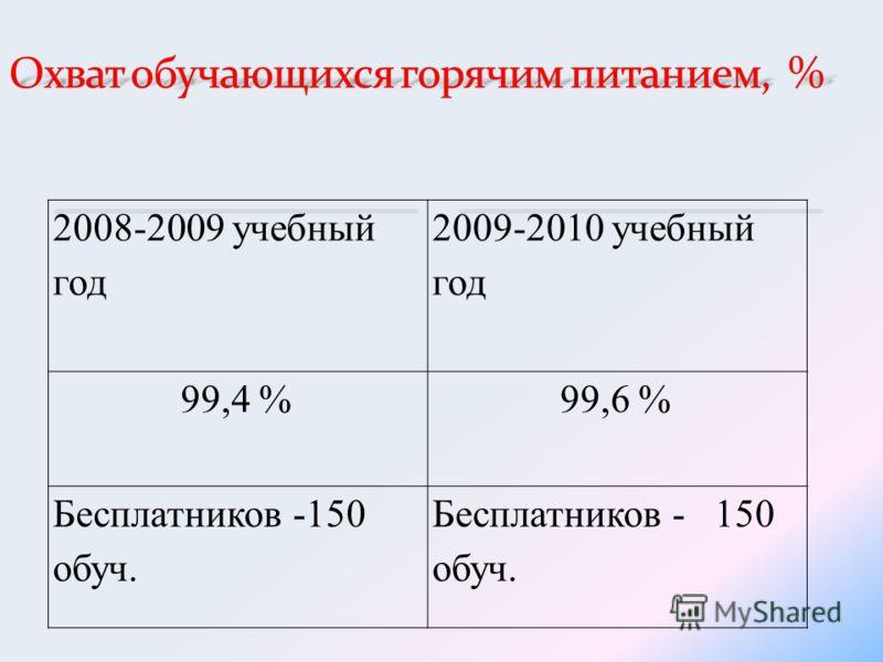 2008-2009 учебный год 2009-2010 учебный год 99,4 % 99,6 % Бесплатников -150 обуч.
