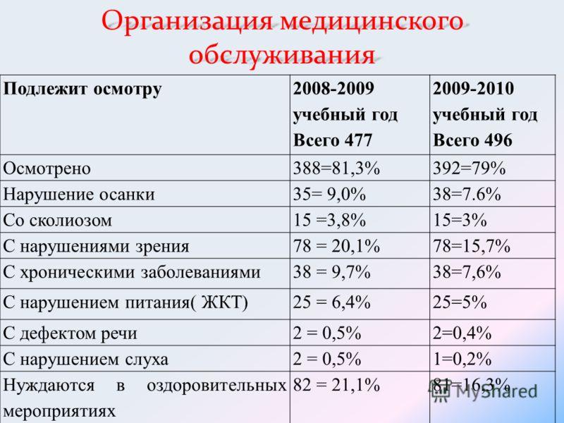 Организация медицинского обслуживания Подлежит осмотру 2008-2009 учебный год Всего 477 2009-2010 учебный год Всего 496 Осмотрено388=81,3%392=79% Нарушение осанки35= 9,0%38=7.6% Со сколиозом15 =3,8%15=3% С нарушениями зрения78 = 20,1%78=15,7% С хронич