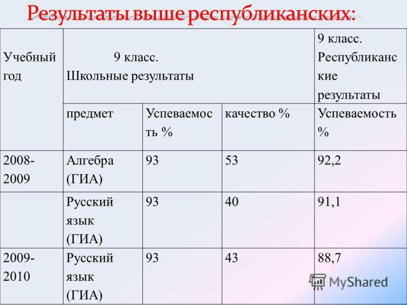 Учебный год 9 класс. Школьные результаты 9 класс. Республиканс кие результаты предмет Успеваемос ть % качество % Успеваемость % 2008- 2009 Алгебра (ГИА) 935392,2 Русский язык (ГИА) 934091,1 2009- 2010 Русский язык (ГИА) 934388,7