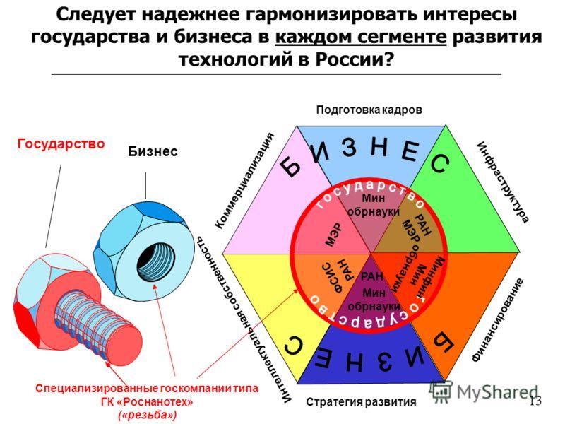 Следует надежнее гармонизировать интересы государства и бизнеса в каждом сегменте развития технологий в России? Стратегия развития Интеллектуальная собственность Коммерциализация Подготовка кадров Инфраструктура Финансирование Государство Бизнес Мин
