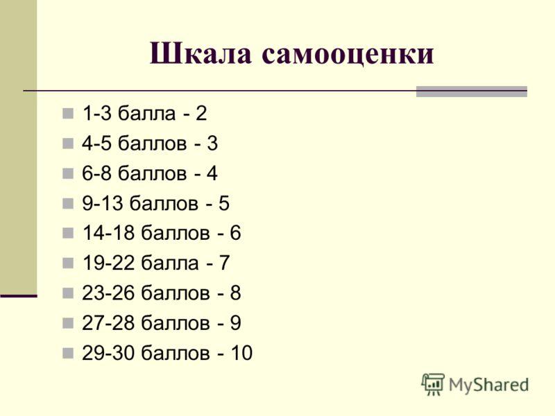 Шкала самооценки 1-3 балла - 2 4-5 баллов - 3 6-8 баллов - 4 9-13 баллов - 5 14-18 баллов - 6 19-22 балла - 7 23-26 баллов - 8 27-28 баллов - 9 29-30 баллов - 10
