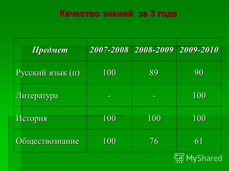 Качество знаний за 3 года Предмет2007-20082008-20092009-2010 Русский язык (п) 1008990 Литература--100 История100100100 Обществознание1007661