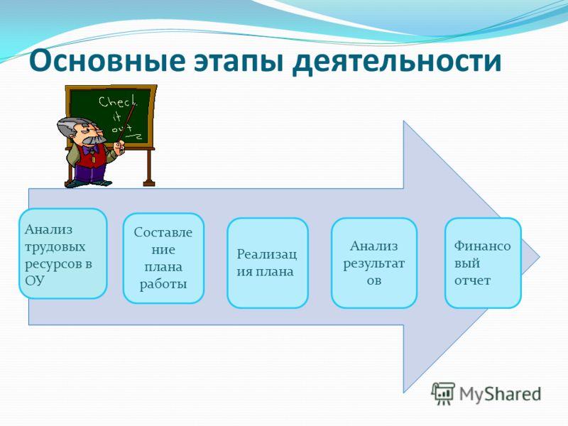 Основные этапы деятельности Анализ трудовых ресурсов в ОУ Составле ние плана работы Реализац ия плана Анализ результат ов Финансо вый отчет