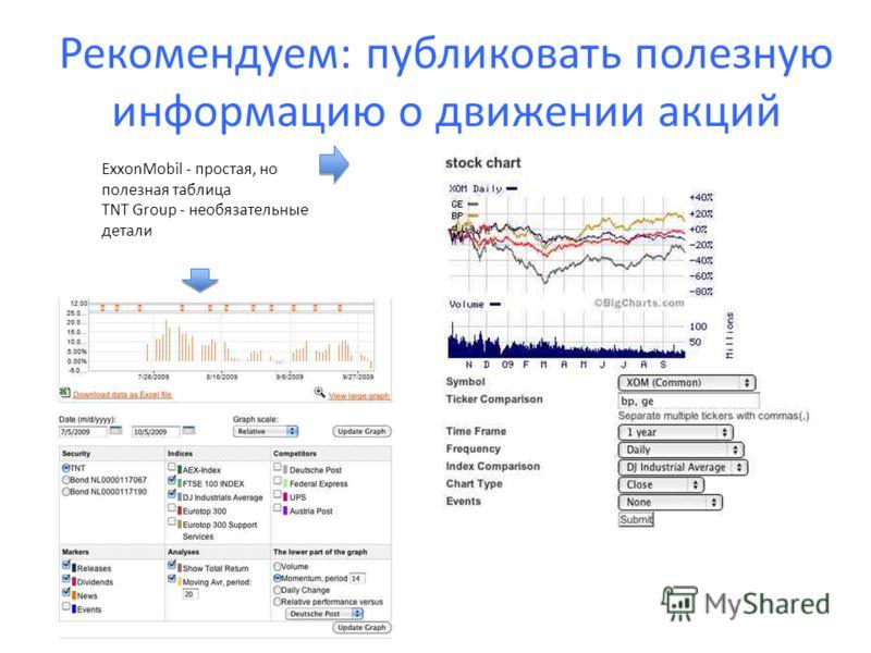 Рекомендуем: публиковать полезную информацию о движении акций ExxonMobil - простая, но полезная таблица TNT Group - необязательные детали