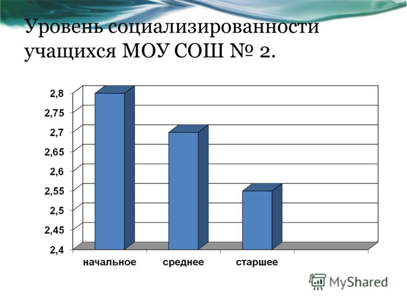 Уровень социализированности учащихся МОУ СОШ 2.