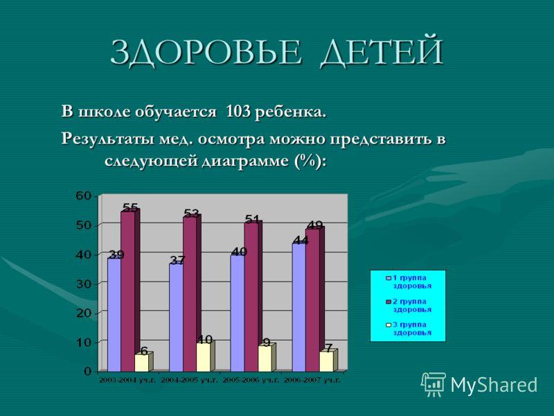ЗДОРОВЬЕ ДЕТЕЙ В школе обучается 103 ребенка. Результаты мед. осмотра можно представить в следующей диаграмме (%):